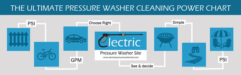 pressure washer cleaning power chart