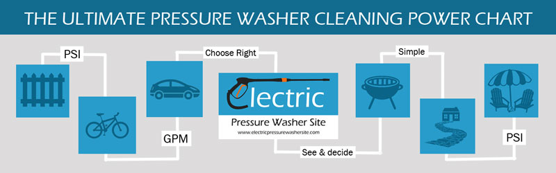 Pressure Washer Cleaning Chart
