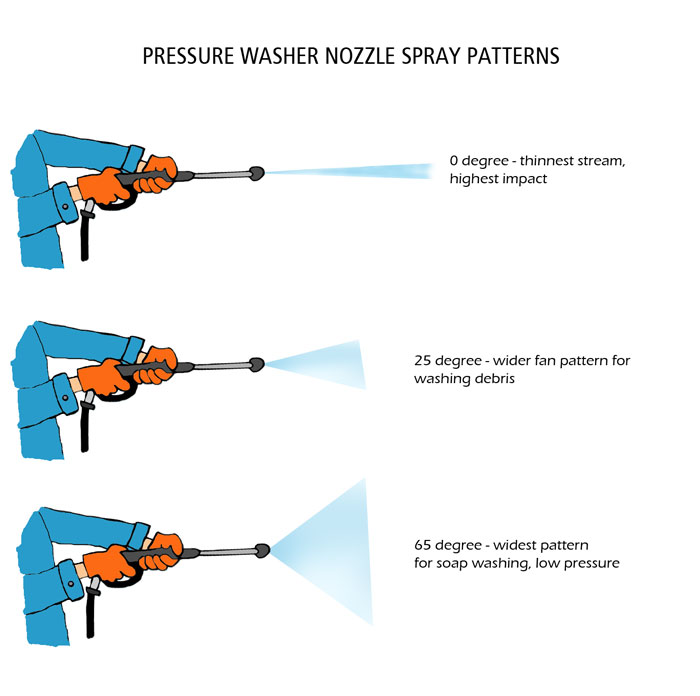 Electric Pressure Washers Buy And Use Part 2